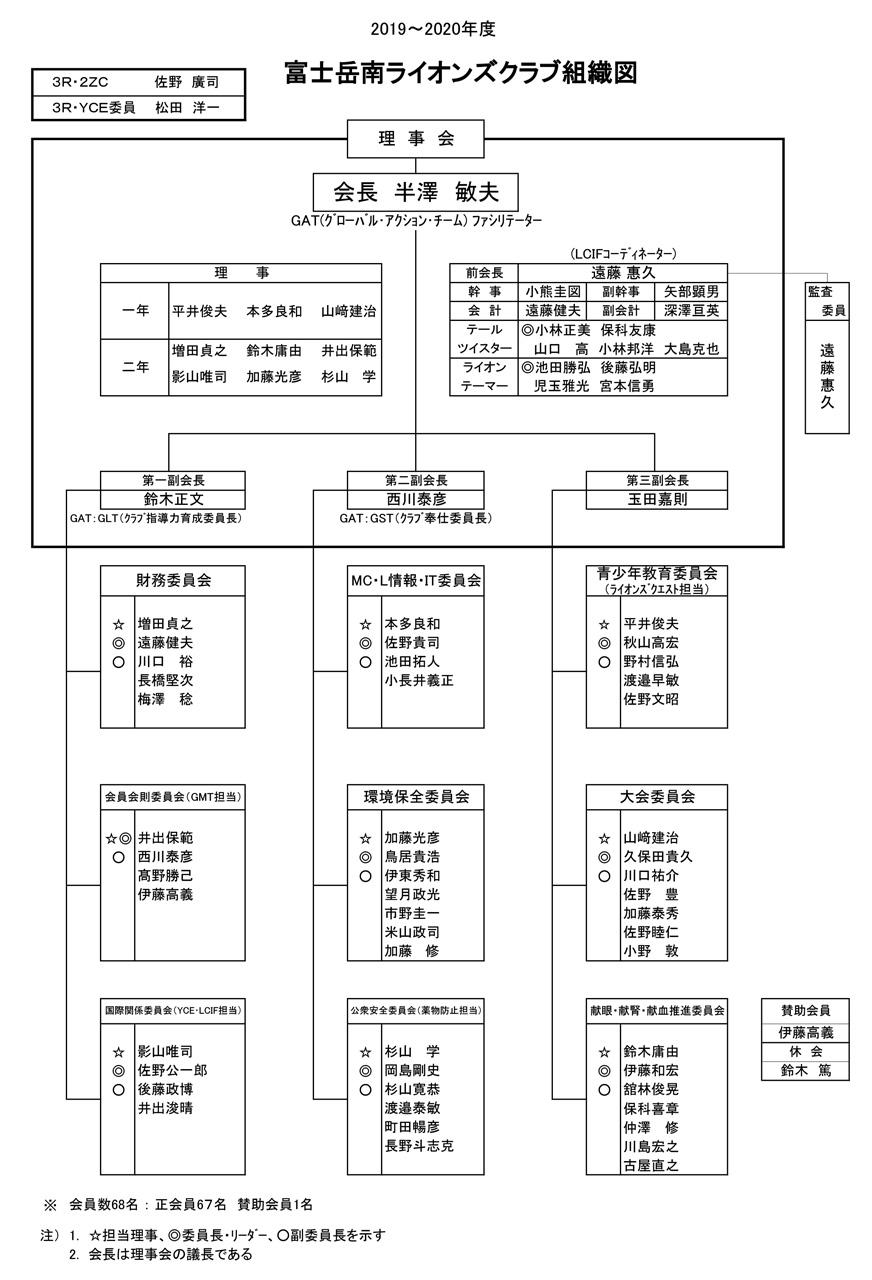 富士岳南ライオンズクラブ:組織図